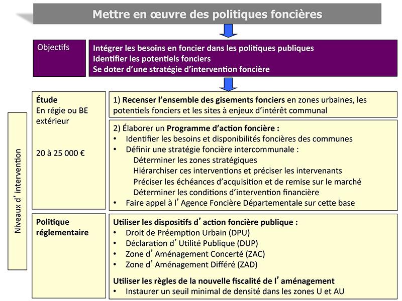 Chateaubriant - Politique foncière
