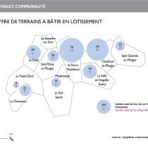 Schéma offre de lotissements à Montrevault
